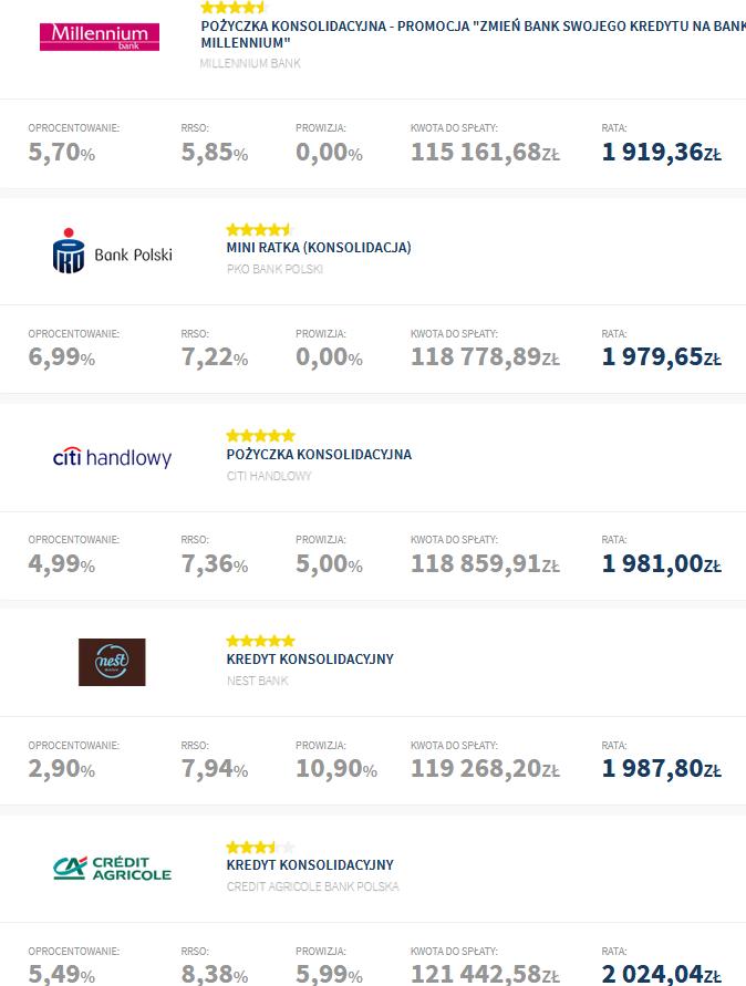 ranking-kredytów-konsolidacyjnych